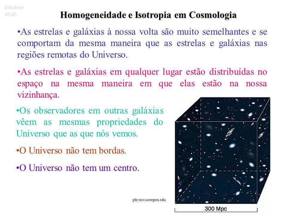 O Princípio Cosmológico O Universo é homogêneo e isotrópico (a) Homogêneo: todos os pontos têm a mesma composição e propriedades. (b) Isotrópico: todo