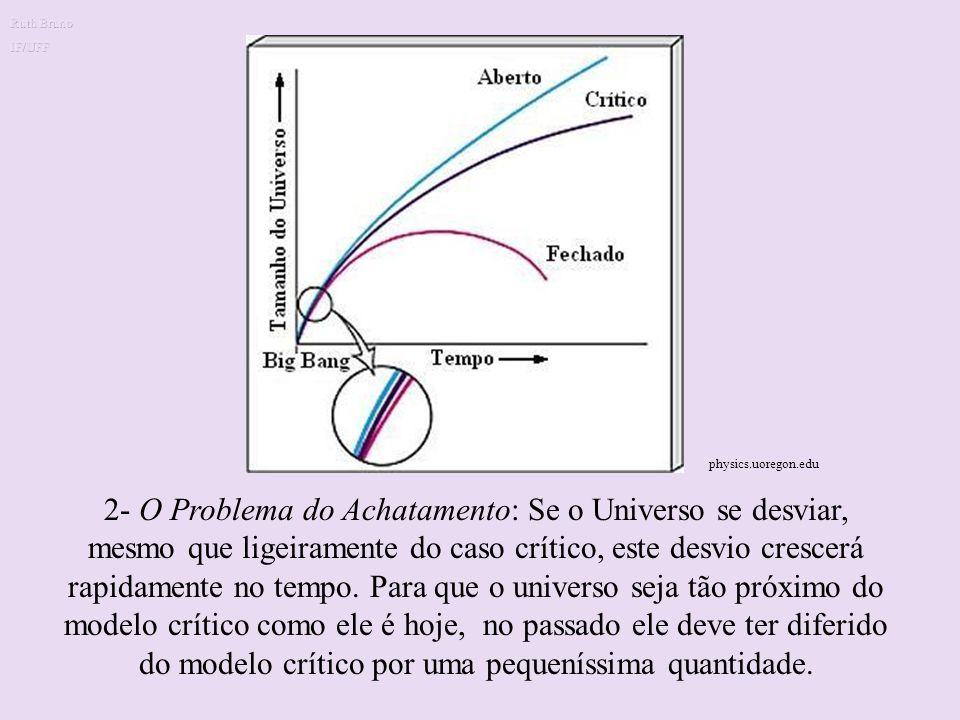Problemas no Modelo Cosmológico Padrão 1- O Problema do Horizonte: A isotropia da radiação de microondas de fundo indica que as regiões A e B no Unive