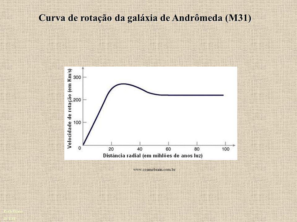 Matéria Escura : Evidências Observacionais Esta curva pode ser usada para calcular a massa da Galáxia contida em qualquer dado raio. A curva pontilhad