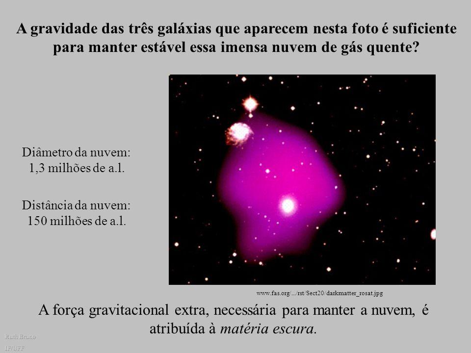 Curva de rotação da galáxia de Andrômeda (M31) www.cosmobrain.com.br/