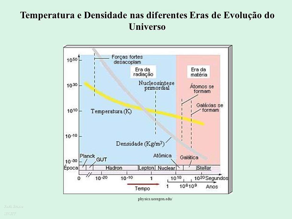 O Universo Primordial Á medida que o Universo expandiu, o número de partículas de matéria e fótons por unidade de volume decresceram. Contudo, os fóto