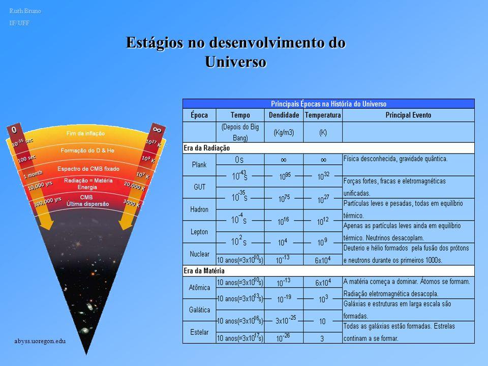 Temperatura e Densidade nas diferentes Eras de Evolução do Universo physics.uoregon.edu/