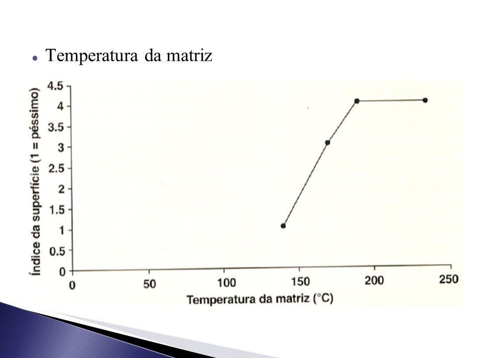 Temperatura da matriz