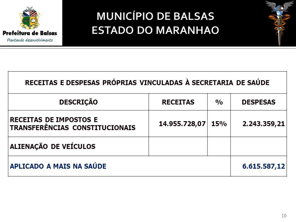 10 RECEITAS E DESPESAS PRÓPRIAS VINCULADAS À SECRETARIA DE SAÚDE DESCRIÇÃORECEITAS%DESPESAS RECEITAS DE IMPOSTOS E TRANSFERÊNCIAS CONSTITUCIONAIS 14.955.728,0715%2.243.359,21 ALIENAÇÃO DE VEÍCULOS APLICADO A MAIS NA SAÚDE6.615.587,12