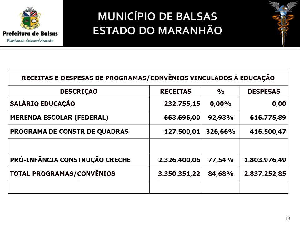 13 RECEITAS E DESPESAS DE PROGRAMAS/CONVÊNIOS VINCULADOS À EDUCAÇÃO DESCRIÇÃORECEITAS%DESPESAS SALÁRIO EDUCAÇÃO232.755,150,00%0,00 MERENDA ESCOLAR (FEDERAL)663.696,0092,93%616.775,89 PROGRAMA DE CONSTR DE QUADRAS127.500,01326,66%416.500,47 PRÓ-INFÂNCIA CONSTRUÇÃO CRECHE2.326.400,0677,54%1.803.976,49 TOTAL PROGRAMAS/CONVÊNIOS3.350.351,2284,68%2.837.252,85