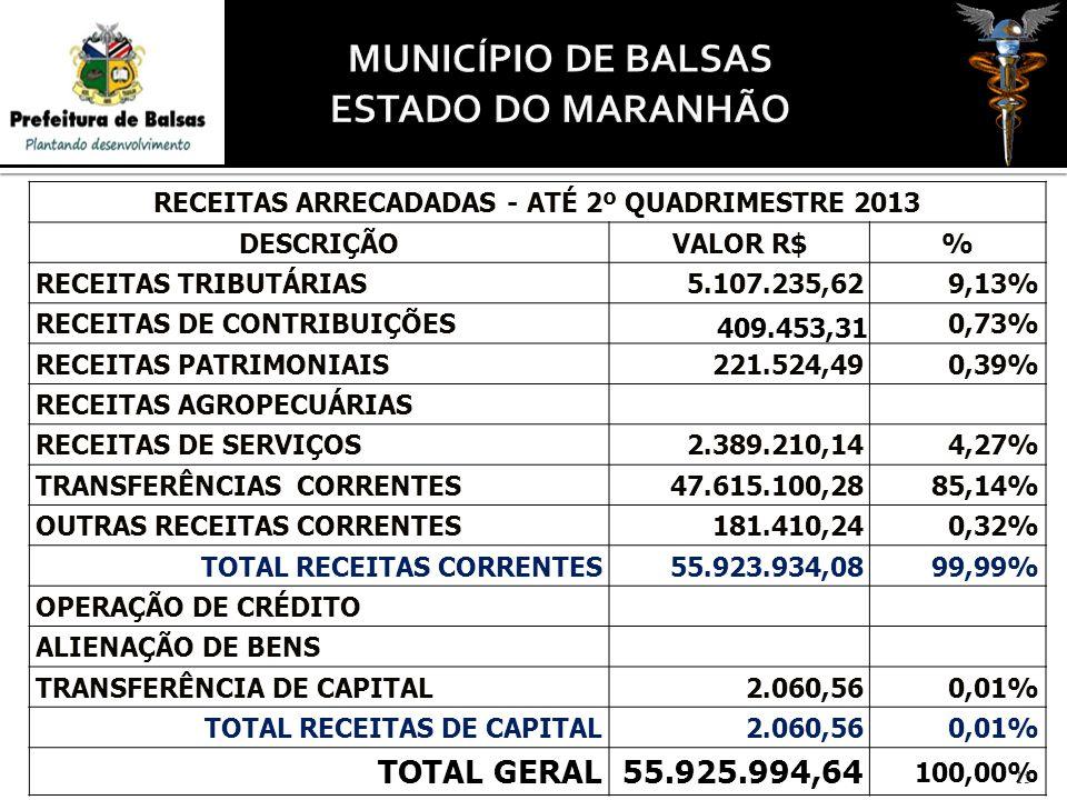 RECEITAS ARRECADADAS - ATÉ 2º QUADRIMESTRE 2013 DESCRIÇÃOVALOR R$% RECEITAS TRIBUTÁRIAS5.107.235,629,13% RECEITAS DE CONTRIBUIÇÕES 409.453,31 0,73% RE