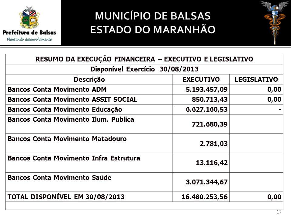 RESUMO DA EXECUÇÃO FINANCEIRA – EXECUTIVO E LEGISLATIVO Disponível Exercício 30/08/2013 DescriçãoEXECUTIVOLEGISLATIVO Bancos Conta Movimento ADM5.193.