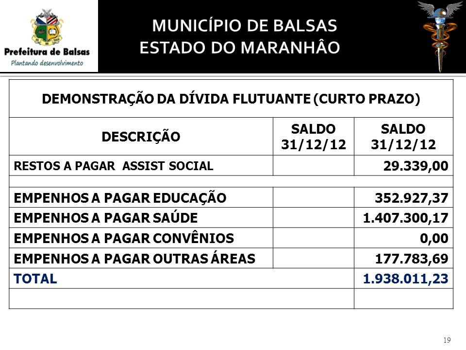DEMONSTRAÇÃO DA DÍVIDA FLUTUANTE (CURTO PRAZO) DESCRIÇÃO SALDO 31/12/12 RESTOS A PAGAR ASSIST SOCIAL 29.339,00 EMPENHOS A PAGAR EDUCAÇÃO352.927,37 EMPENHOS A PAGAR SAÚDE1.407.300,17 EMPENHOS A PAGAR CONVÊNIOS0,00 EMPENHOS A PAGAR OUTRAS ÁREAS177.783,69 TOTAL1.938.011,23 19