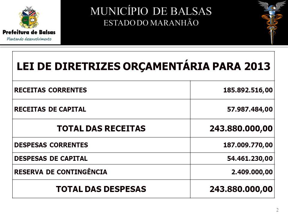 LEI DE DIRETRIZES ORÇAMENTÁRIA PARA 2013 RECEITAS CORRENTES185.892.516,00 RECEITAS DE CAPITAL57.987.484,00 TOTAL DAS RECEITAS243.880.000,00 DESPESAS CORRENTES187.009.770,00 DESPESAS DE CAPITAL54.461.230,00 RESERVA DE CONTINGÊNCIA2.409.000,00 TOTAL DAS DESPESAS243.880.000,00 2