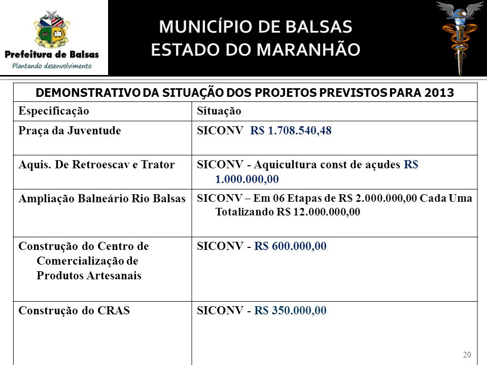 DEMONSTRATIVO DA SITUAÇÃO DOS PROJETOS PREVISTOS PARA 2013 EspecificaçãoSituação Praça da JuventudeSICONV R$ 1.708.540,48 Aquis. De Retroescav e Trato
