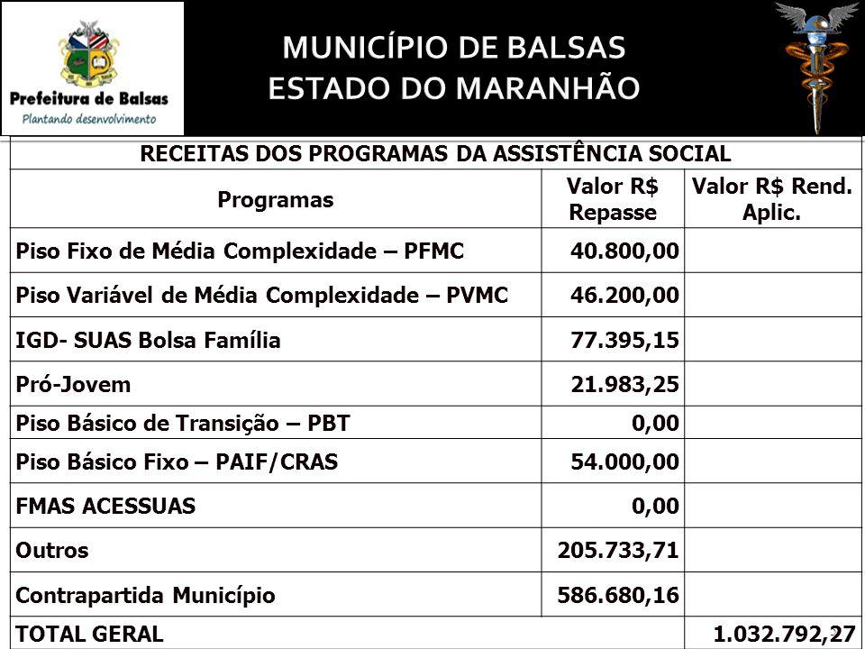 5 RECEITAS DOS PROGRAMAS DA ASSISTÊNCIA SOCIAL Programas Valor R$ Repasse Valor R$ Rend.