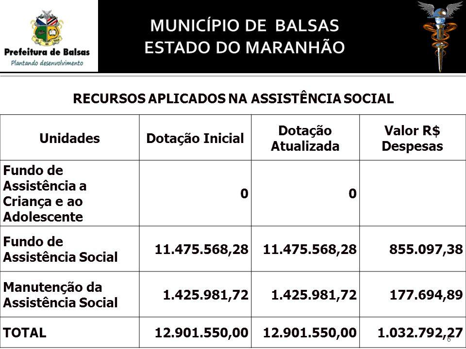6 RECURSOS APLICADOS NA ASSISTÊNCIA SOCIAL UnidadesDotação Inicial Dotação Atualizada Valor R$ Despesas Fundo de Assistência a Criança e ao Adolescente 00 Fundo de Assistência Social 11.475.568,28 855.097,38 Manutenção da Assistência Social 1.425.981,72 177.694,89 TOTAL12.901.550,00 1.032.792,27