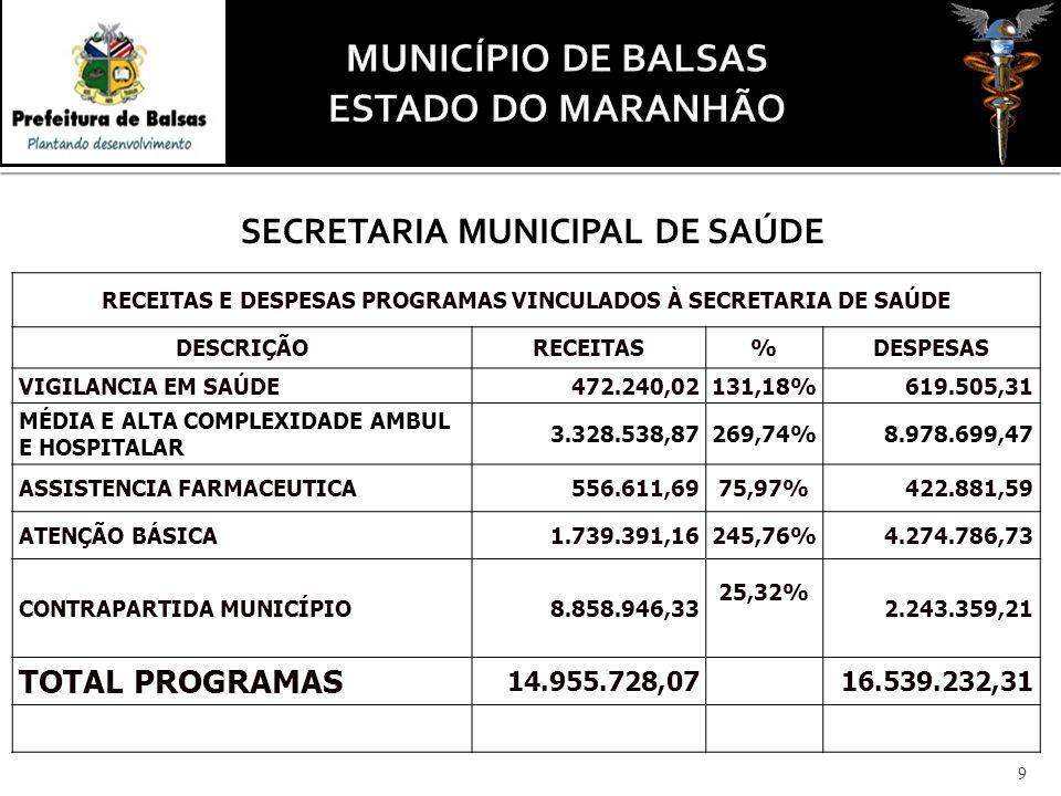 RECEITAS E DESPESAS PROGRAMAS VINCULADOS À SECRETARIA DE SAÚDE DESCRIÇÃORECEITAS%DESPESAS VIGILANCIA EM SAÚDE472.240,02131,18%619.505,31 MÉDIA E ALTA COMPLEXIDADE AMBUL E HOSPITALAR 3.328.538,87269,74%8.978.699,47 ASSISTENCIA FARMACEUTICA556.611,6975,97%422.881,59 ATENÇÃO BÁSICA1.739.391,16245,76%4.274.786,73 CONTRAPARTIDA MUNICÍPIO8.858.946,33 25,32% 2.243.359,21 TOTAL PROGRAMAS 14.955.728,07 16.539.232,31 9