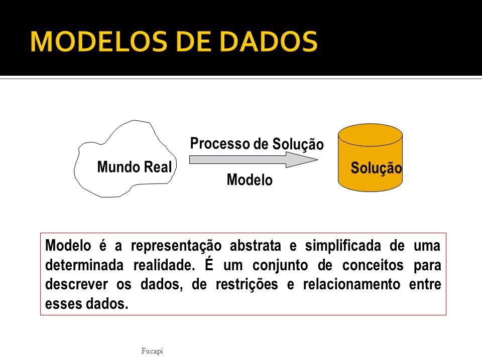 Mundo Real Solução Processo de Solução Modelo Modelo é a representação abstrata e simplificada de uma determinada realidade.