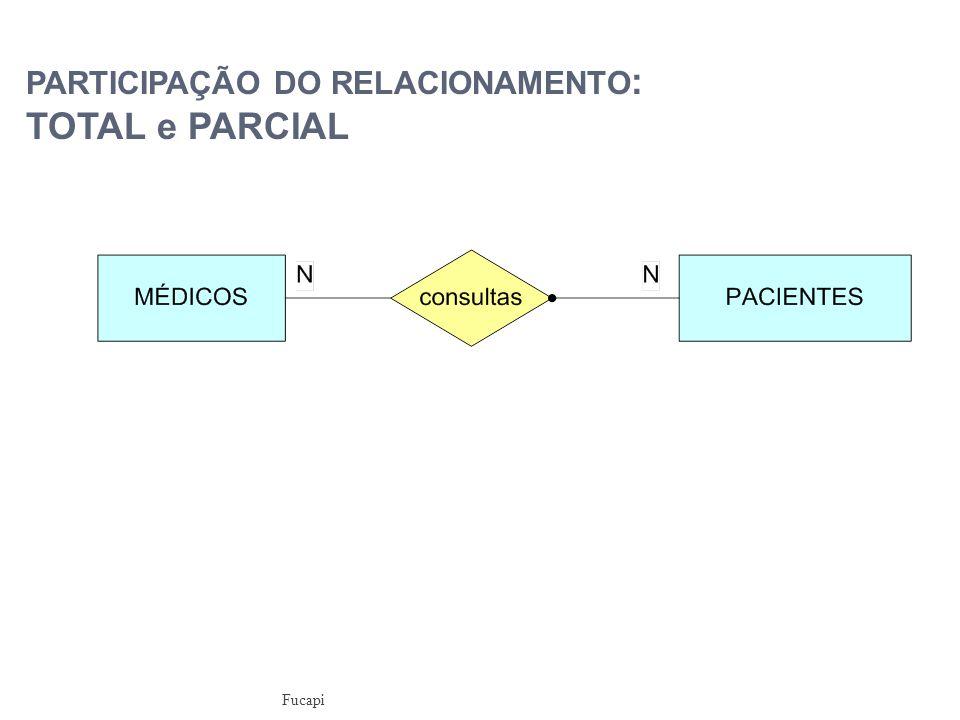 PARTICIPAÇÃO DO RELACIONAMENTO : TOTAL e PARCIAL Fucapi