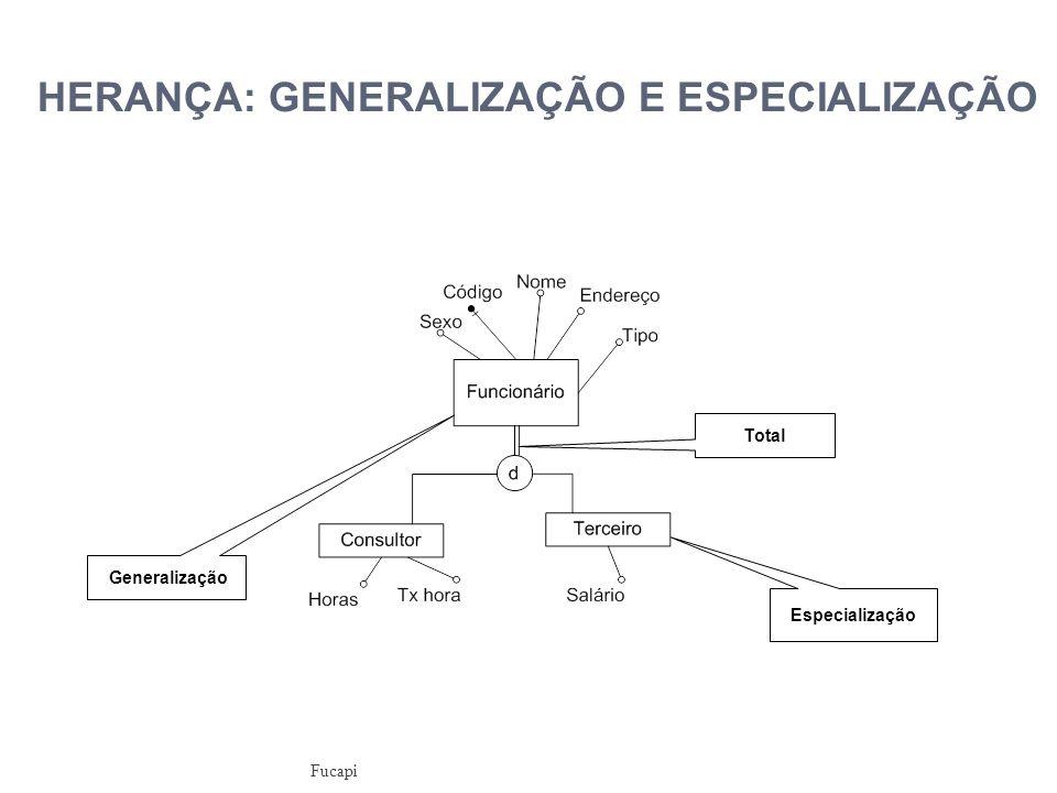 HERANÇA: GENERALIZAÇÃO E ESPECIALIZAÇÃO Especialização Generalização Total Fucapi