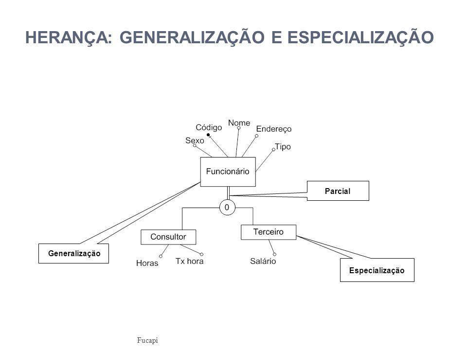 HERANÇA: GENERALIZAÇÃO E ESPECIALIZAÇÃO Especialização Generalização Parcial Fucapi