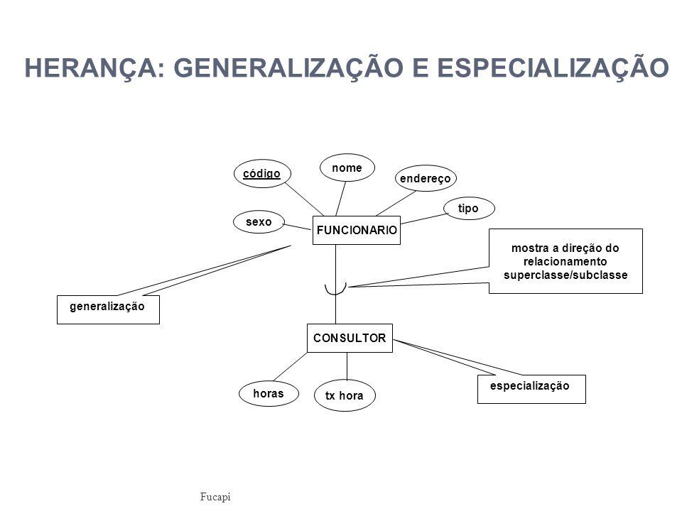 HERANÇA: GENERALIZAÇÃO E ESPECIALIZAÇÃO FUNCIONARIO nome código endereço sexo CONSULTOR horas tx hora tipo especialização generalização mostra a direção do relacionamento superclasse/subclasse Fucapi