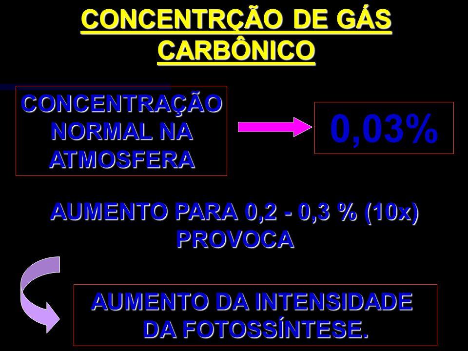 CONCENTRÇÃO DE GÁS CARBÔNICOCONCENTRAÇÃO NORMAL NA ATMOSFERA 0,03% AUMENTO PARA 0,2 - 0,3 % (10x) PROVOCA AUMENTO DA INTENSIDADE DA FOTOSSÍNTESE.