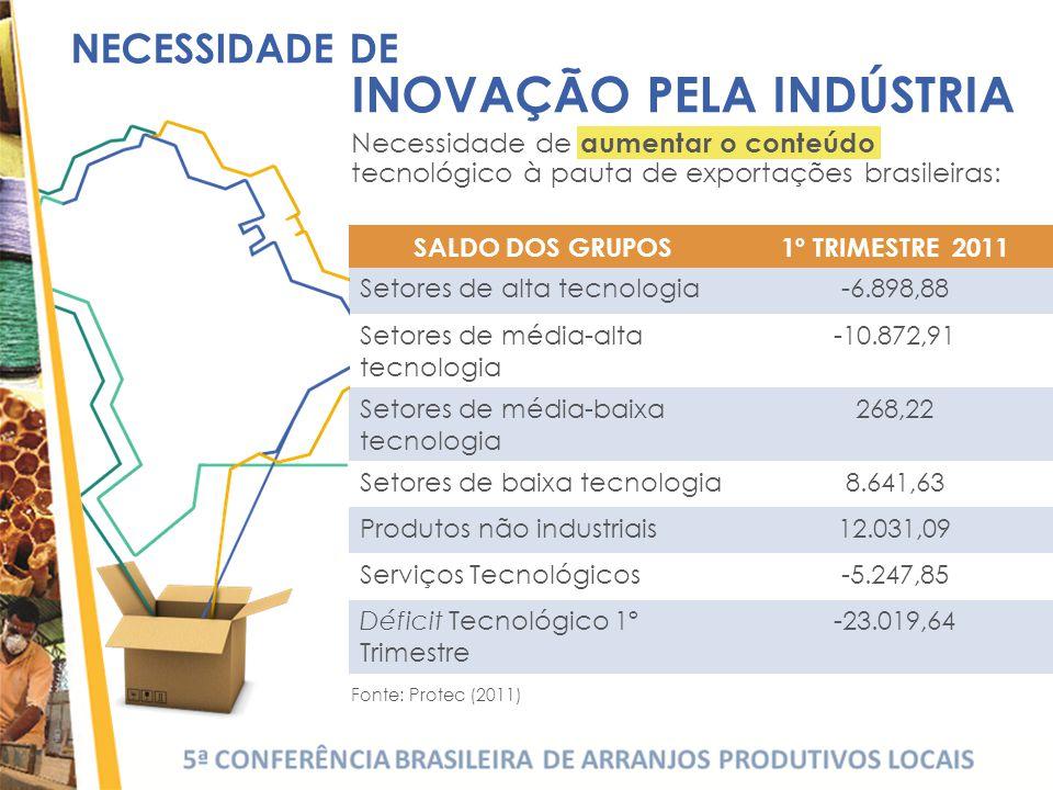 SALDO DOS GRUPOS1º TRIMESTRE 2011 Setores de alta tecnologia-6.898,88 Setores de média-alta tecnologia -10.872,91 Setores de média-baixa tecnologia 268,22 Setores de baixa tecnologia8.641,63 Produtos não industriais12.031,09 Serviços Tecnológicos-5.247,85 Déficit Tecnológico 1º Trimestre -23.019,64 NECESSIDADE DE INOVAÇÃO PELA INDÚSTRIA Necessidade de aumentar o conteúdo tecnológico à pauta de exportações brasileiras: Fonte: Protec (2011)