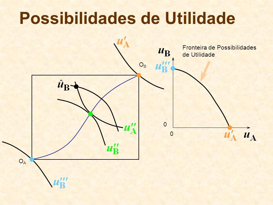 OBOB OAOA 0 0 Fronteira de Possibilidades de Utilidade