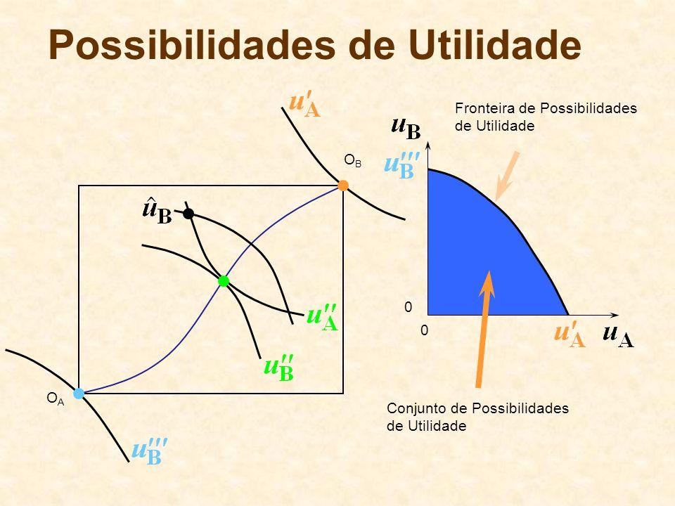 Possibilidades de Utilidade OBOB OAOA 0 0 Fronteira de Possibilidades de Utilidade Conjunto de Possibilidades de Utilidade