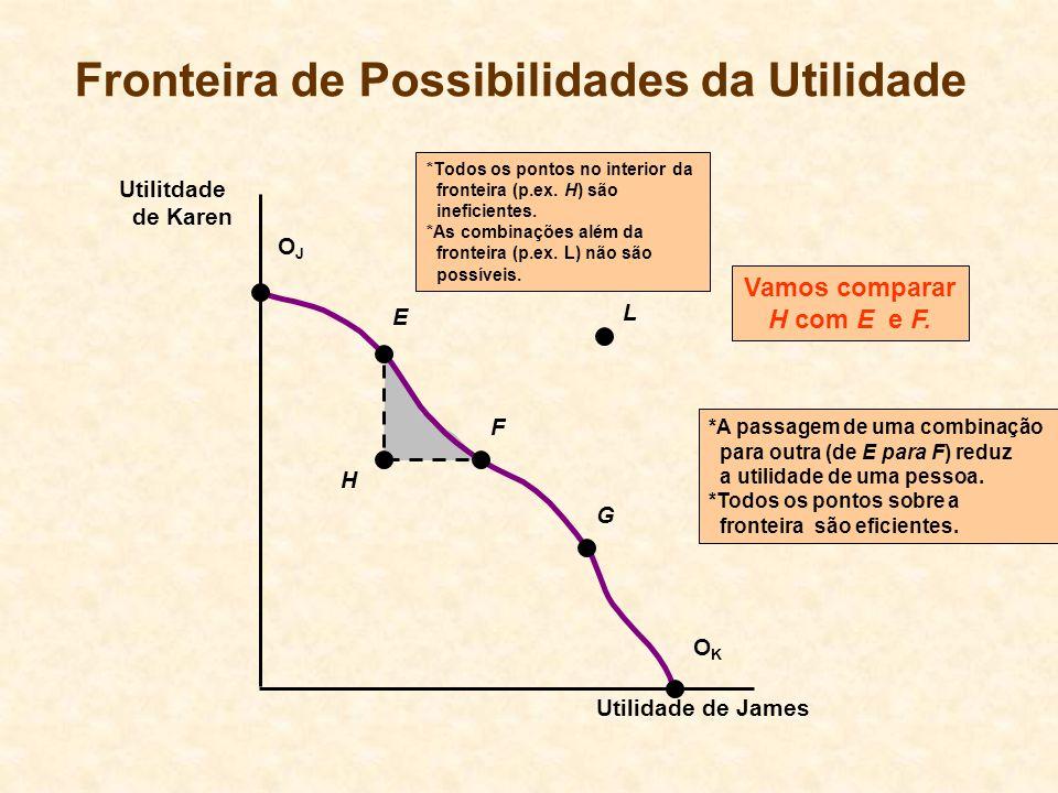 H *A passagem de uma combinação para outra (de E para F) reduz a utilidade de uma pessoa. *Todos os pontos sobre a fronteira são eficientes. Fronteira