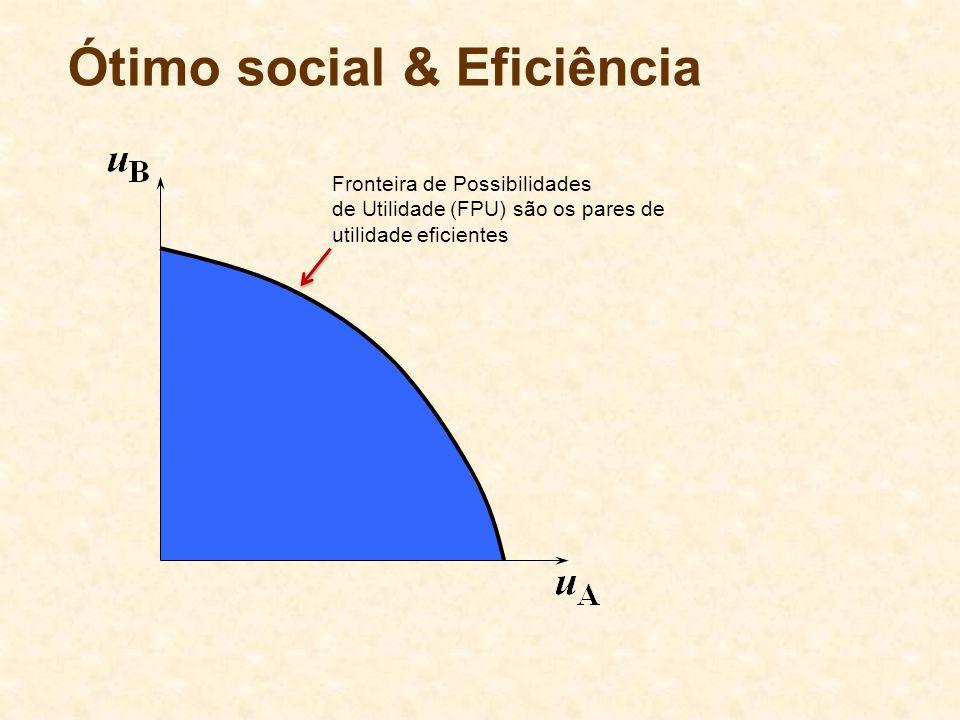 Ótimo social & Eficiência Fronteira de Possibilidades de Utilidade (FPU) são os pares de utilidade eficientes