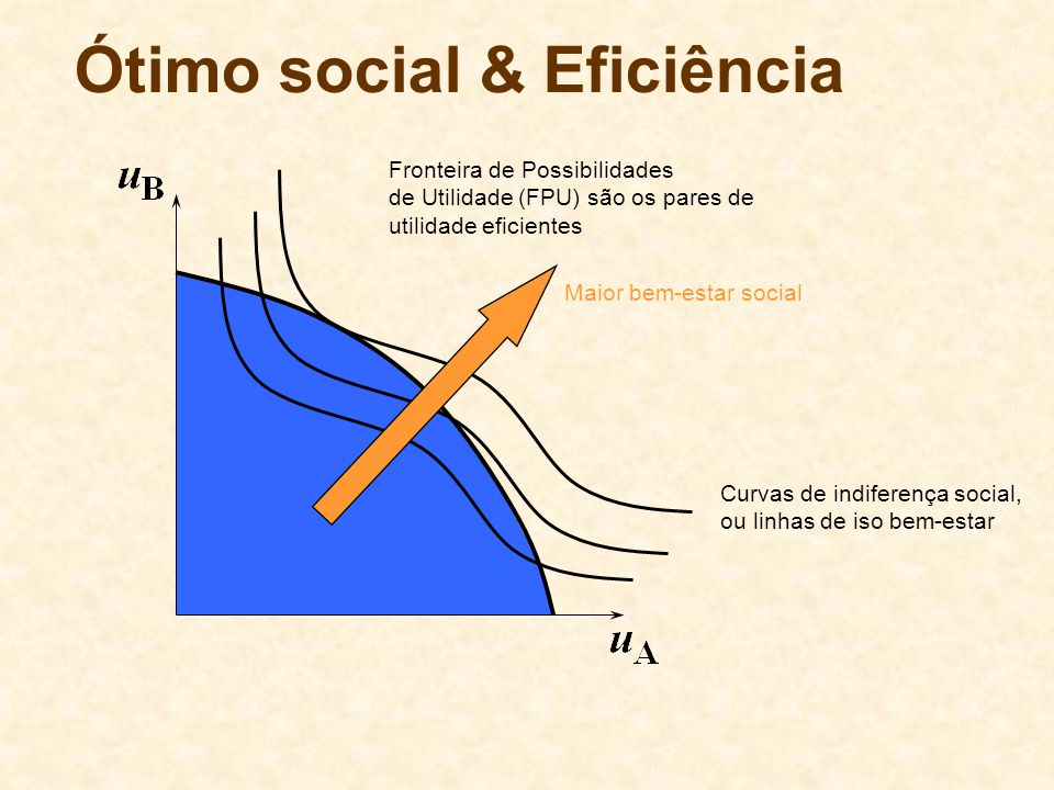 Ótimo social & Eficiência Fronteira de Possibilidades de Utilidade (FPU) são os pares de utilidade eficientes Curvas de indiferença social, ou linhas