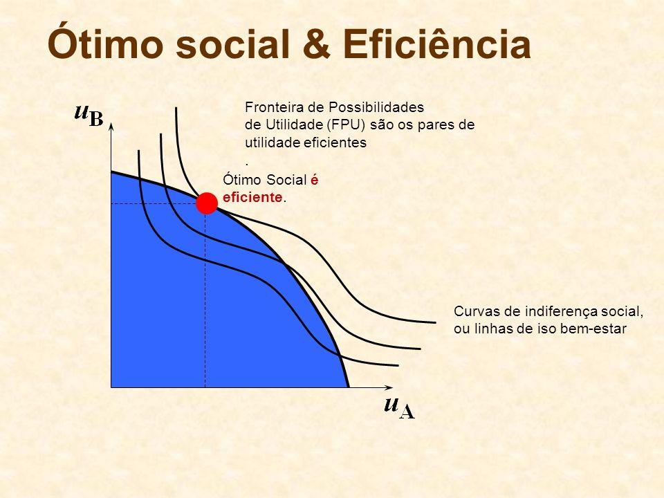 Ótimo social & Eficiência Fronteira de Possibilidades de Utilidade (FPU) são os pares de utilidade eficientes. Curvas de indiferença social, ou linhas