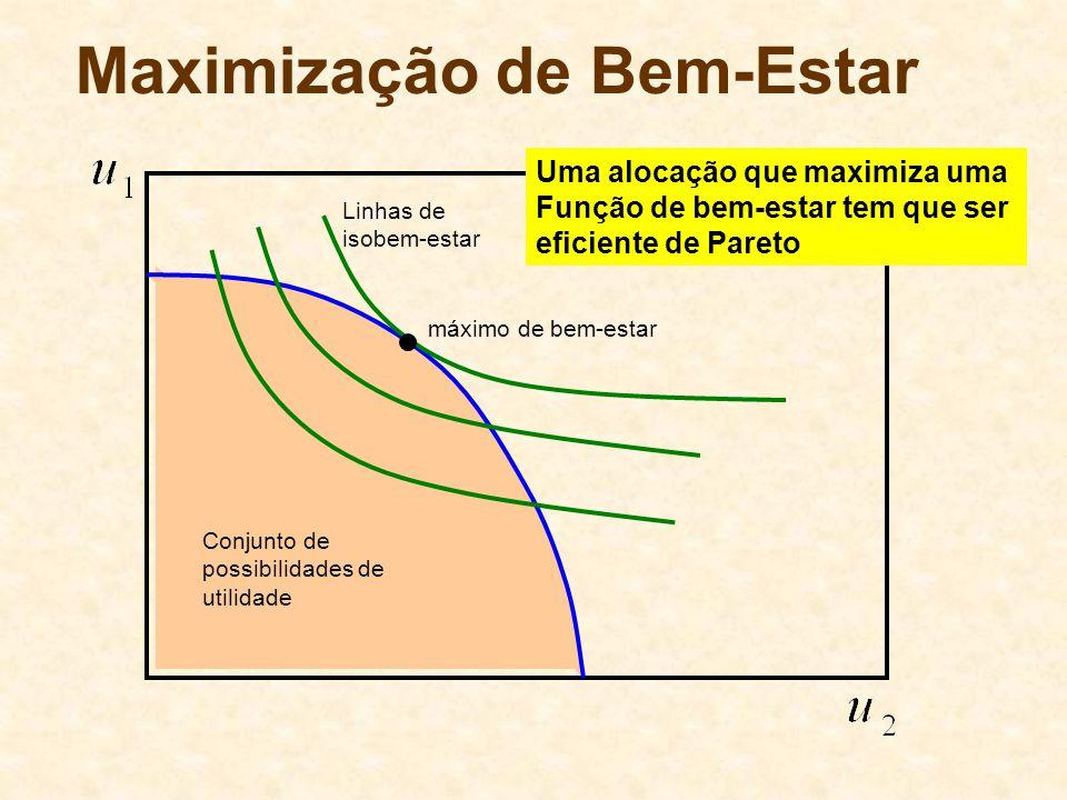 Maximização de Bem-Estar Conjunto de possibilidades de utilidade máximo de bem-estar Linhas de isobem-estar Uma alocação que maximiza uma Função de be
