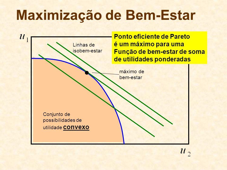 Maximização de Bem-Estar Conjunto de possibilidades de utilidade convexo máximo de bem-estar Linhas de isobem-estar Ponto eficiente de Pareto é um máx