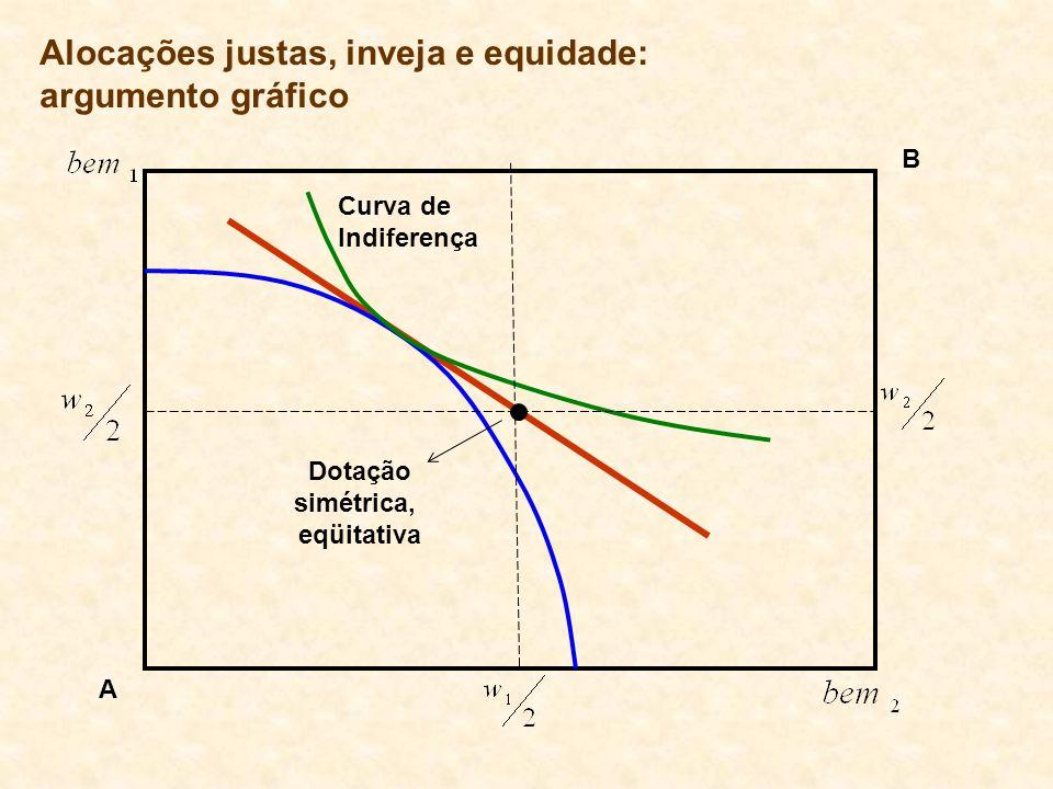 Alocações justas, inveja e equidade: argumento gráfico Curva de Indiferença Dotação simétrica, eqüitativa A B