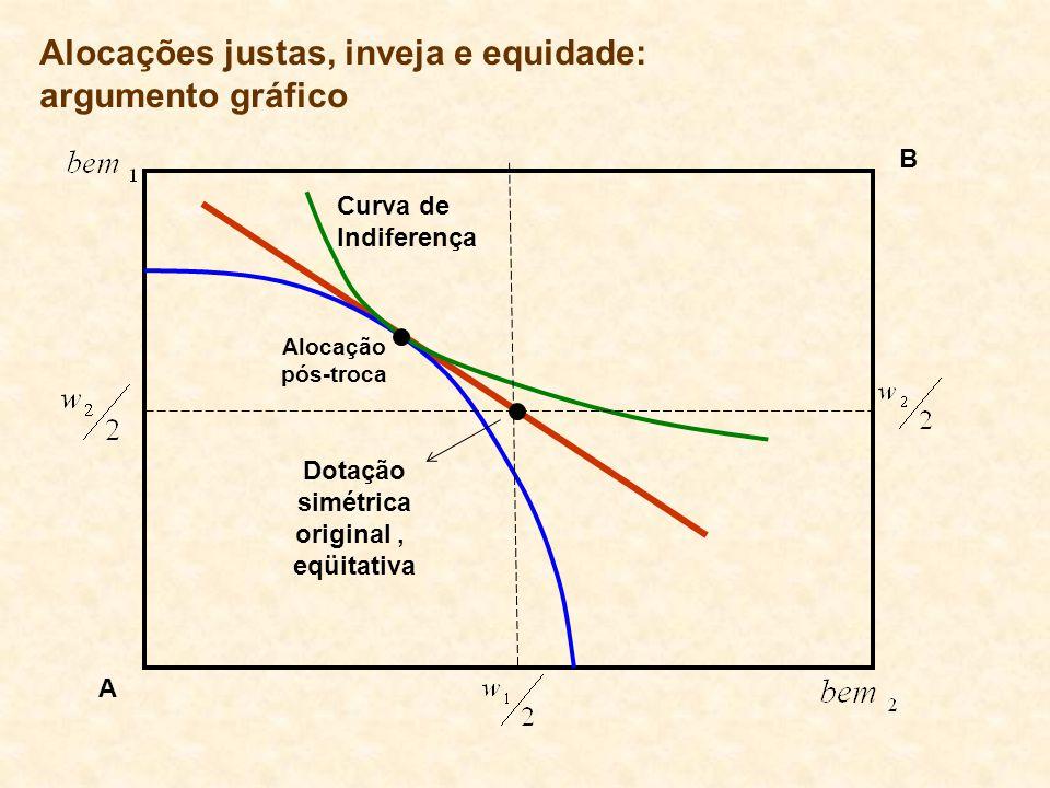 Curva de Indiferença Alocação pós-troca Dotação simétrica original, eqüitativa A B Alocações justas, inveja e equidade: argumento gráfico