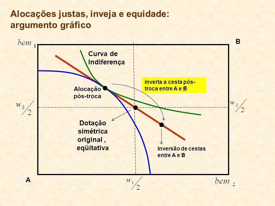 Curva de Indiferença Alocação pós-troca Inversão de cestas entre A e B Dotação simétrica original, eqüitativa A B inverta a cesta pós- troca entre A e
