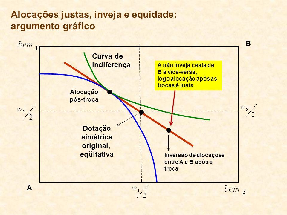 Curva de Indiferença Alocação pós-troca Inversão de alocações entre A e B após a troca A não inveja cesta de B e vice-versa, logo alocação após as tro