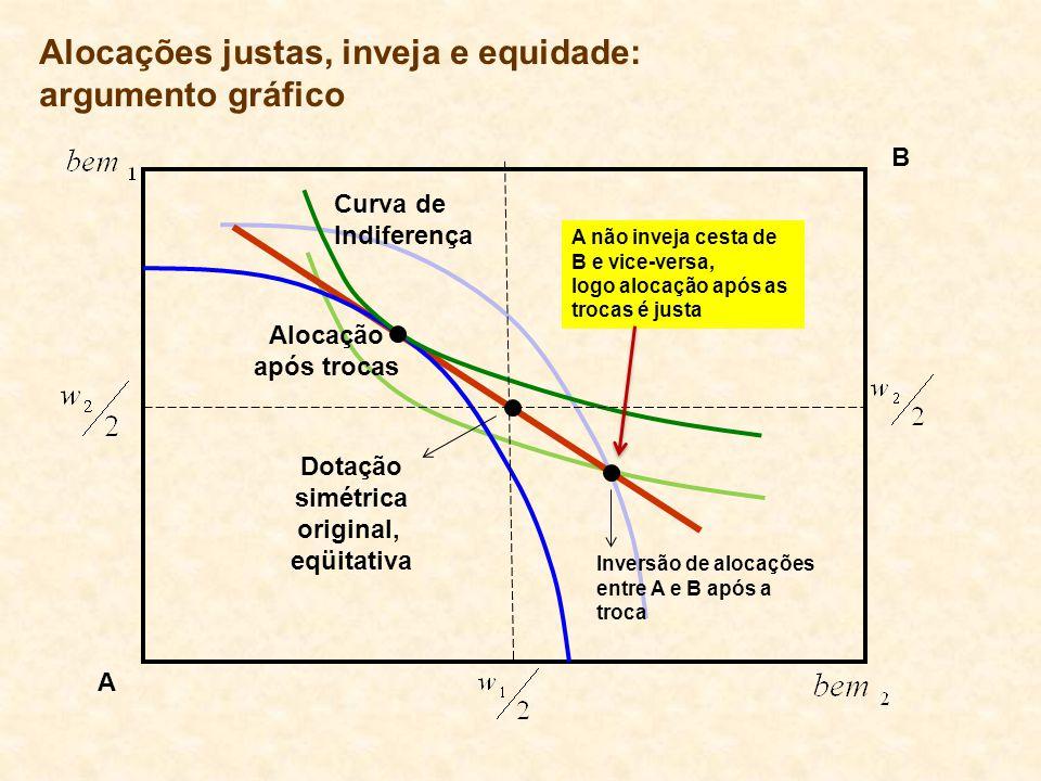 Curva de Indiferença Alocação após trocas Inversão de alocações entre A e B após a troca A não inveja cesta de B e vice-versa, logo alocação após as t