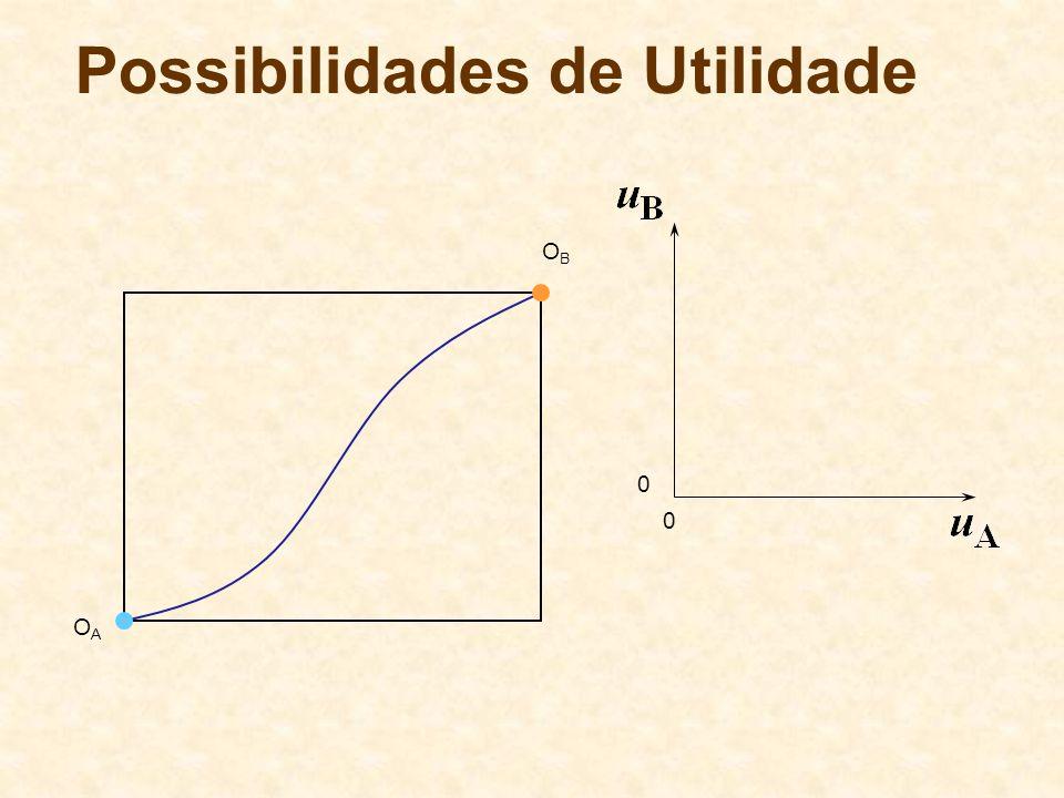 Possibilidades de Utilidade OBOB OAOA 0 0