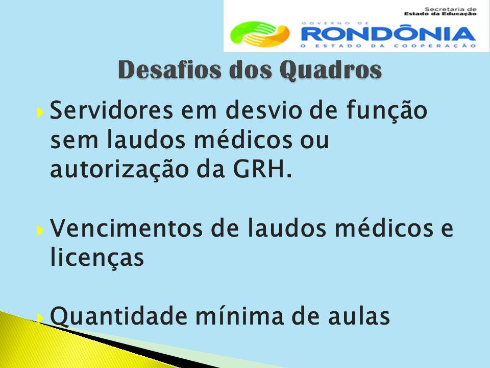  Servidores em desvio de função sem laudos médicos ou autorização da GRH.  Vencimentos de laudos médicos e licenças  Quantidade mínima de aulas