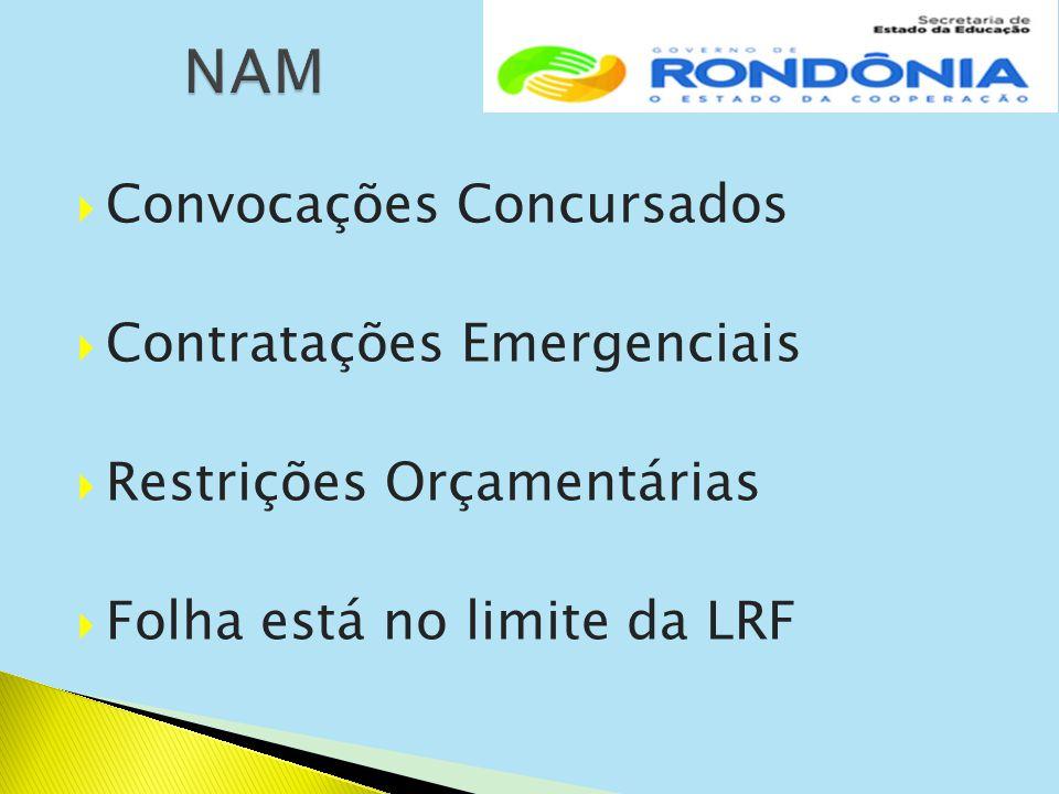  Convocações Concursados  Contratações Emergenciais  Restrições Orçamentárias  Folha está no limite da LRF