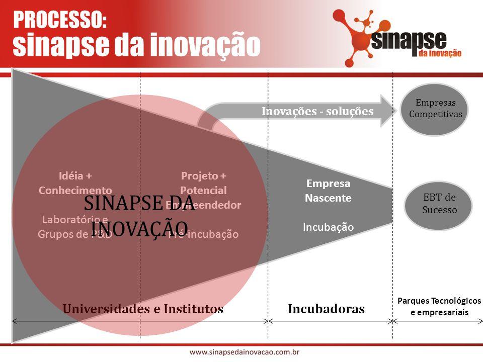 Inovações - soluções EBT de Sucesso Idéia + Conhecimento Laboratório e Grupos de P&D Projeto + Potencial Empreendedor Pré-incubação Empresa Nascente Incubação Universidades e InstitutosIncubadoras Parques Tecnológicos e empresariais SINAPSE DA INOVAÇÃO Empresas Competitivas PROCESSO: sinapse da inovação