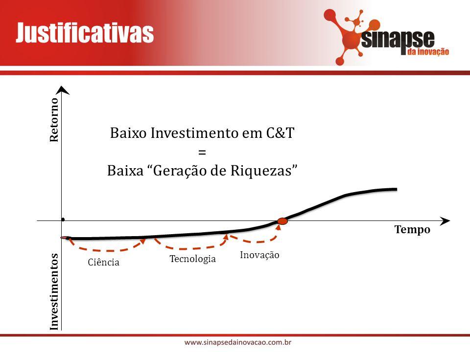 Retorno Tempo Investimentos Ciência Tecnologia Inovação Baixo Investimento em C&T = Baixa Geração de Riquezas Justificativas