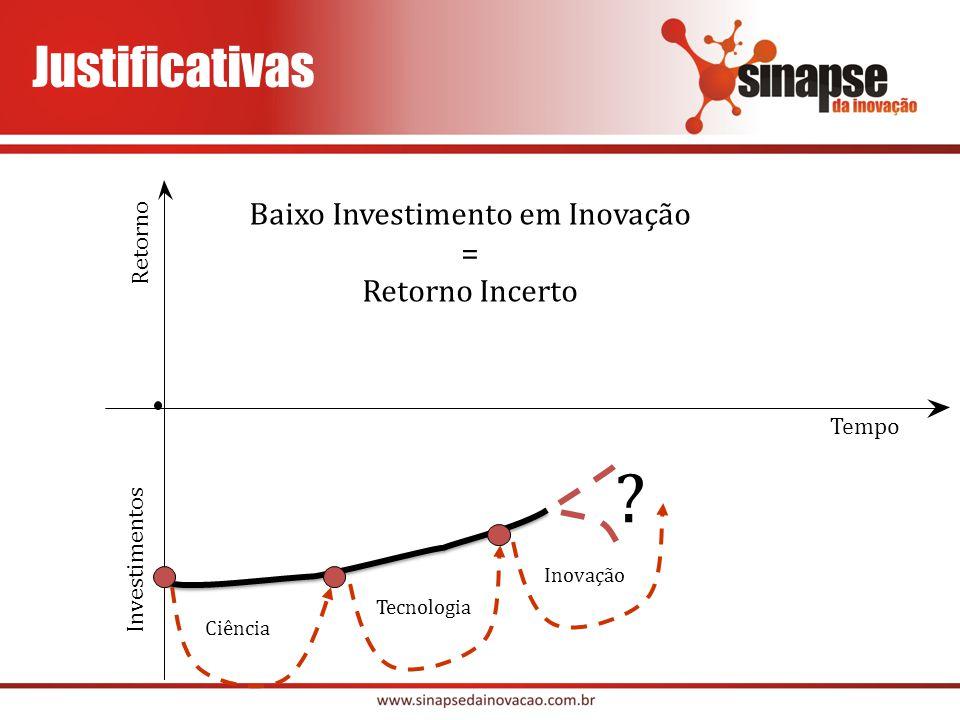 Retorno Tempo Investimentos Ciência Tecnologia Inovação Resultados Projeto de EBT Empresa Nascente Idéia + Conhecimento Empresa consolidada P&D Geração de Idéias Pré-Incubação Incubação Crescimento