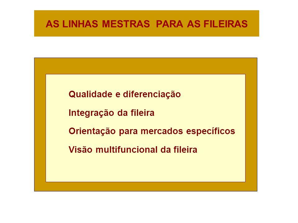 AS LINHAS MESTRAS PARA AS FILEIRAS Qualidade e diferenciação Integração da fileira Orientação para mercados específicos Visão multifuncional da fileira
