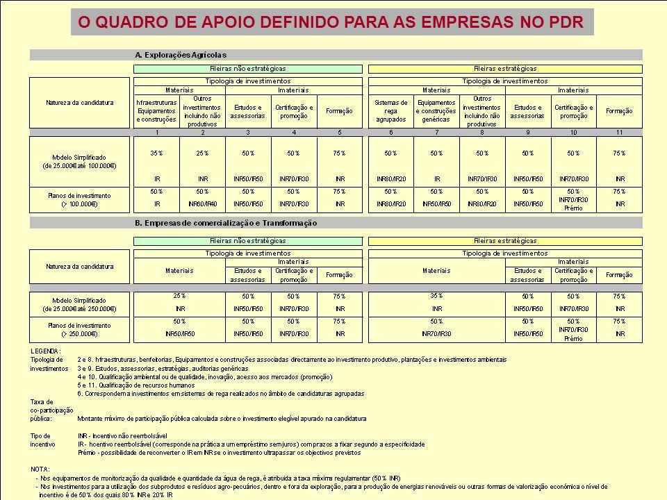 O QUADRO DE APOIO DEFINIDO PARA AS EMPRESAS NO PDR