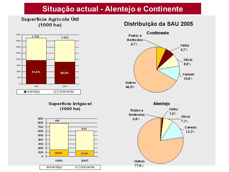 Distribuição da SAU 2005 Situação actual - Alentejo e Continente