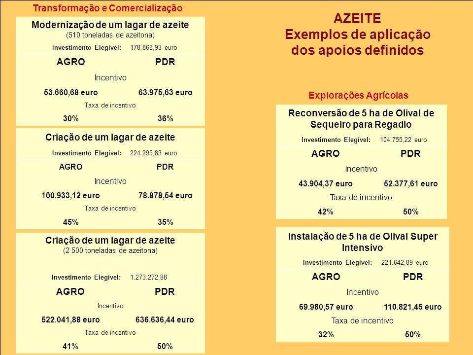 AZEITE Exemplos de aplicação dos apoios definidos Transformação e Comercialização Explorações Agrícolas Modernização de um lagar de azeite (510 toneladas de azeitona) Investimento Elegível:178.868,93 euro AGROPDR Incentivo 53.660,68 euro63.975,63 euro Taxa de incentivo 30%36% Criação de um lagar de azeite Investimento Elegível:224.295,83 euro AGROPDR Incentivo 100.933,12 euro78.878,54 euro Taxa de incentivo 45%35% Criação de um lagar de azeite (2 500 toneladas de azeitona) Investimento Elegível:1.273.272,88 AGROPDR Incentivo 522.041,88 euro636.636,44 euro Taxa de incentivo 41%50% Reconversão de 5 ha de Olival de Sequeiro para Regadio Investimento Elegível:104.755,22 euro AGROPDR Incentivo 43.904,37 euro52.377,61 euro Taxa de incentivo 42%50% Instalação de 5 ha de Olival Super Intensivo Investimento Elegível:221.642,89 euro AGROPDR Incentivo 69.980,57 euro110.821,45 euro Taxa de incentivo 32%50%
