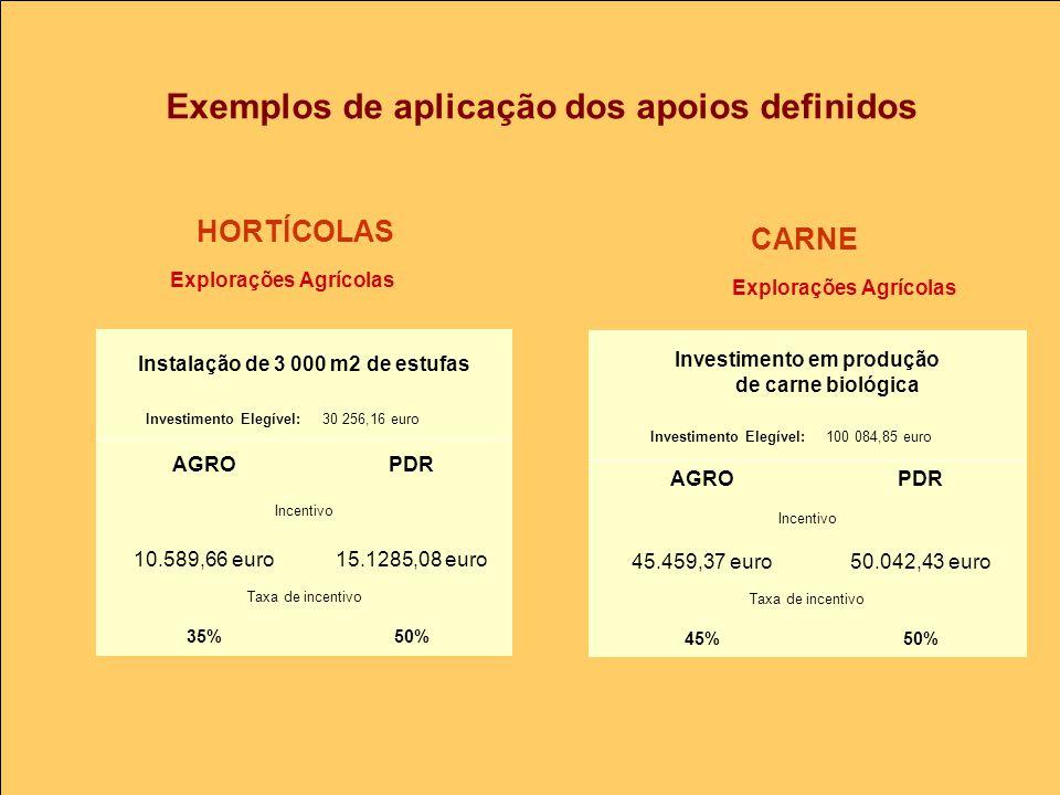 Investimento em produção de carne biológica Investimento Elegível:100 084,85 euro AGROPDR Incentivo 45.459,37 euro50.042,43 euro Taxa de incentivo 45%50% Explorações Agrícolas Instalação de 3 000 m2 de estufas Investimento Elegível:30 256,16 euro AGROPDR Incentivo 10.589,66 euro15.1285,08 euro Taxa de incentivo 35%50% HORTÍCOLAS CARNE Exemplos de aplicação dos apoios definidos