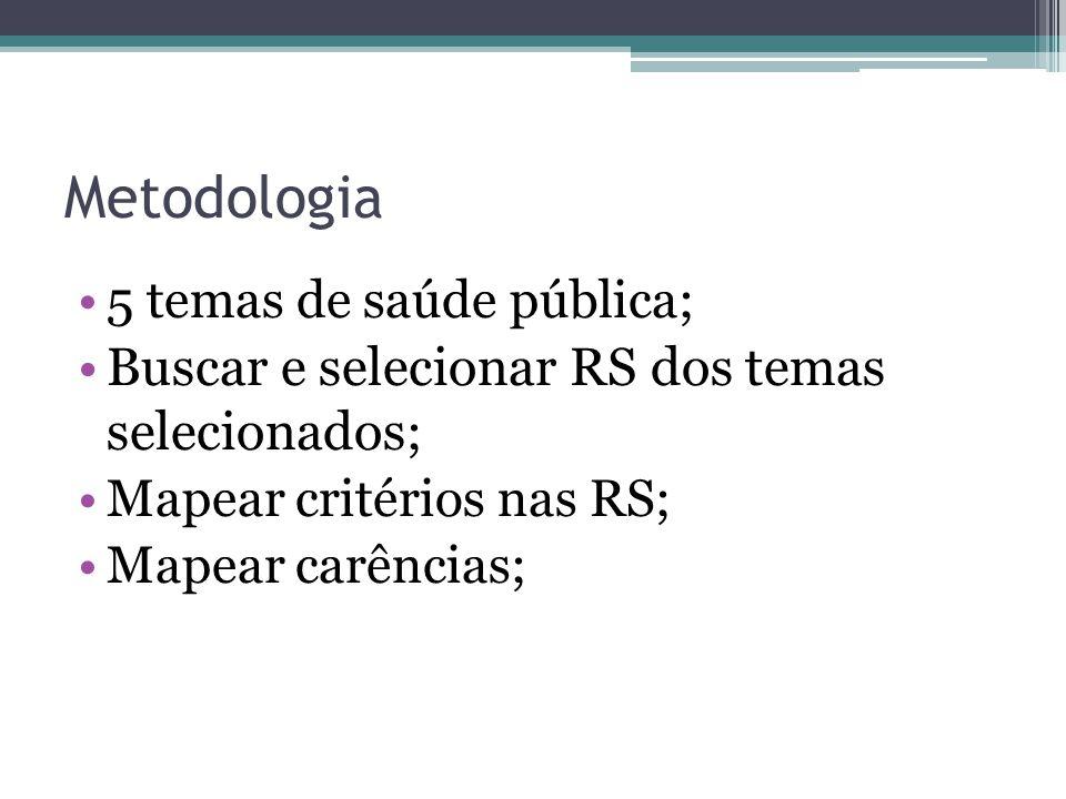 Metodologia 5 temas de saúde pública; Buscar e selecionar RS dos temas selecionados ; Mapear critérios nas RS; Mapear carências;