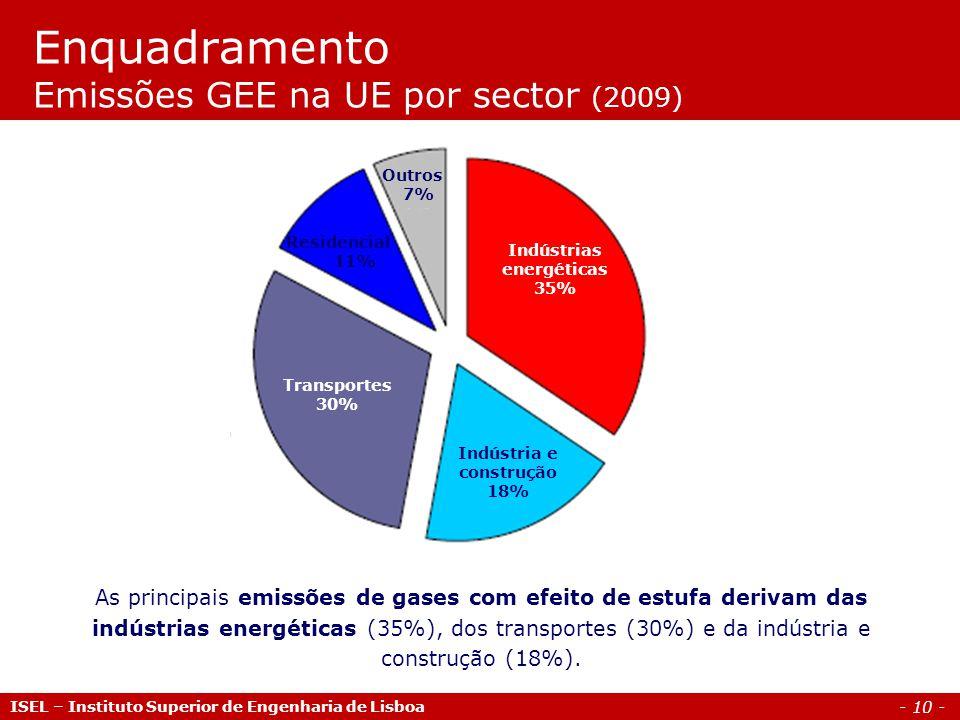 - 10 - ISEL – Instituto Superior de Engenharia de Lisboa Enquadramento Emissões GEE na UE por sector (2009) As principais emissões de gases com efeito